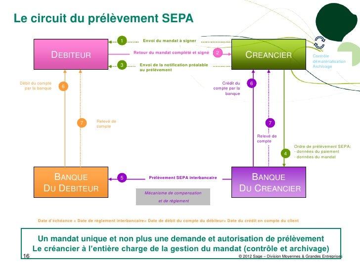 Le circuit du prélèvement SEPA                                                1         Envoi du mandat à signer          ...