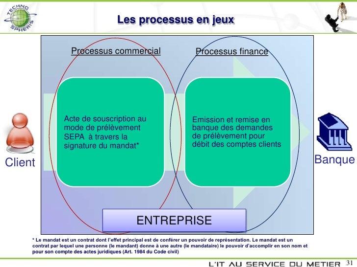 Les processus en jeux                     Processus commercial                                Processus finance           ...