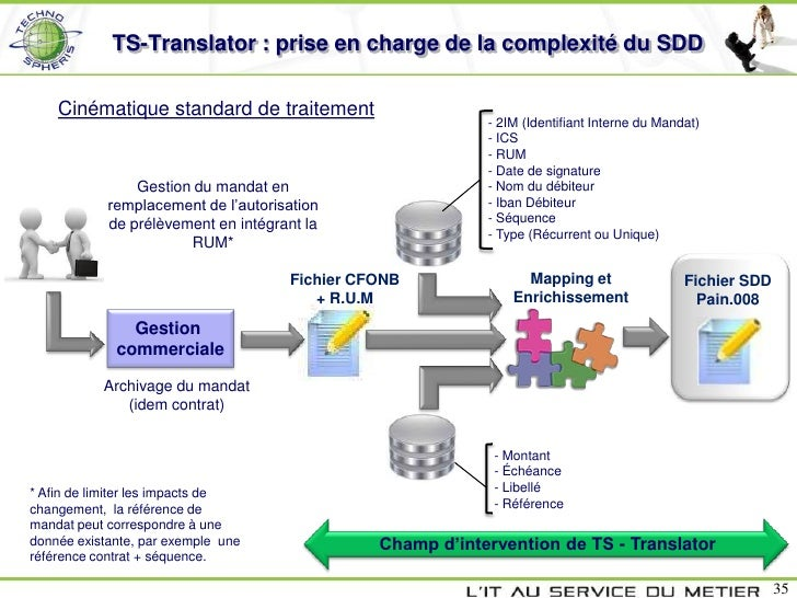 TS-Translator : prise en charge de la complexité du SDD    Cinématique standard de traitement                             ...