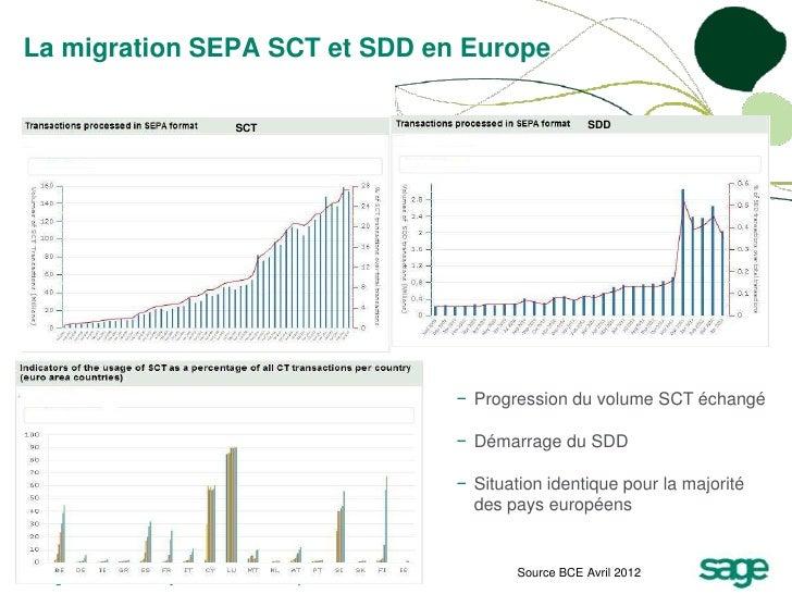 La migration SEPA SCT et SDD en Europe                                       SCT                                     SDD  ...