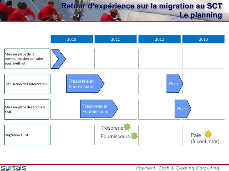 Retour d'expérience sur la migration au SCT                                                               Le planning     ...