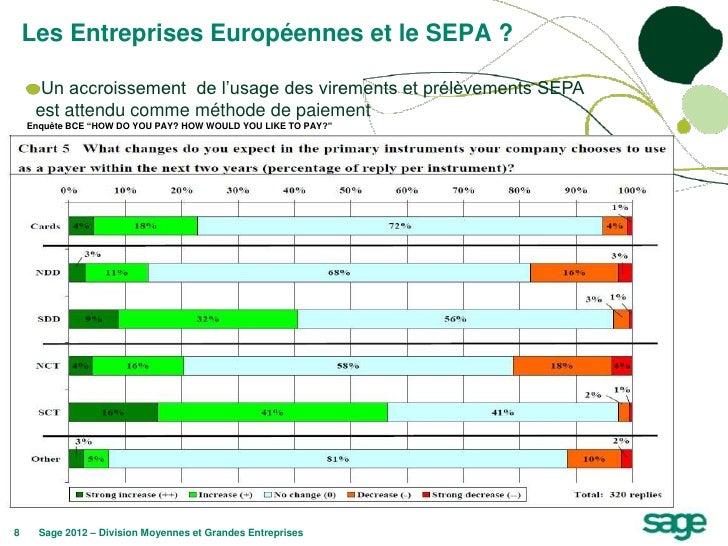 Les Entreprises Européennes et le SEPA ?      Un accroissement de l'usage des virements et prélèvements SEPA     est atten...