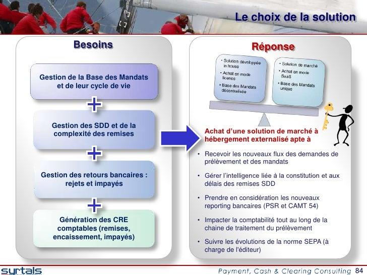 Le choix de la solution         Besoins                                     RéponseGestion de la Base des Mandats     et d...