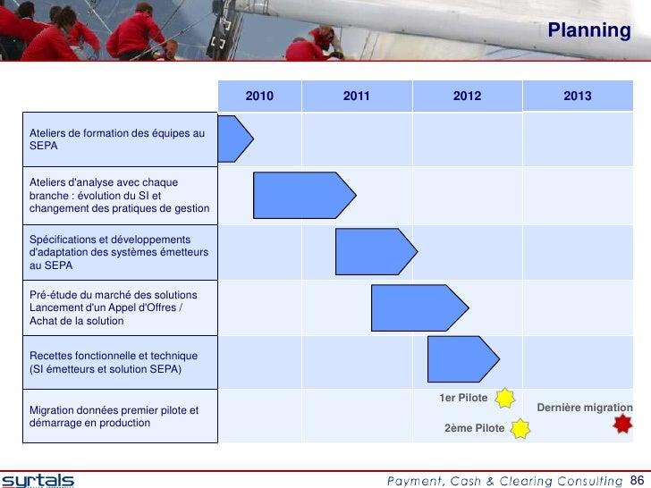 Planning                                       2010   2011     2012              2013Ateliers de formation des équipes auS...