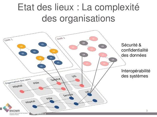 Présentation générale Banque Nationale de Données Maladies Rares, janvier 2014 Slide 3