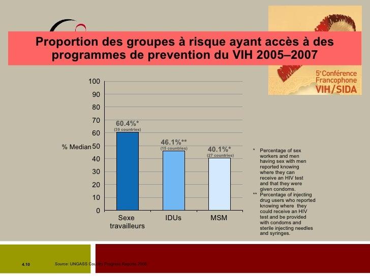 Proportion des groupes à risque ayant accès à des programmes de prevention du VIH 2005–2007 Sexe  travailleurs IDUs MSM % ...