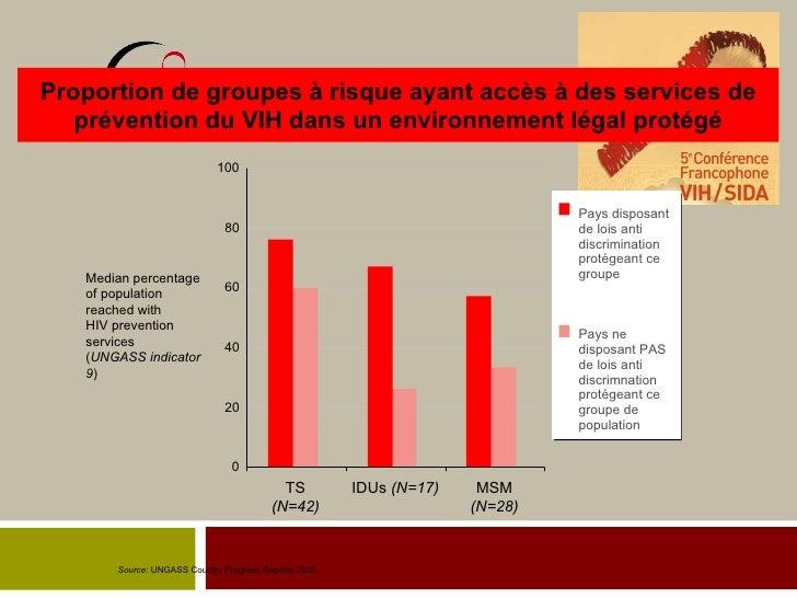Proportion de groupes à risque ayant accès à des services de prévention du VIH dans un environnement légal protégé TS (N=4...
