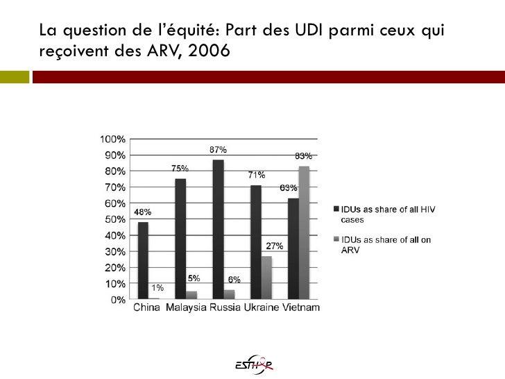 La question de l'équité: Part des UDI parmi ceux qui reçoivent des ARV, 2006