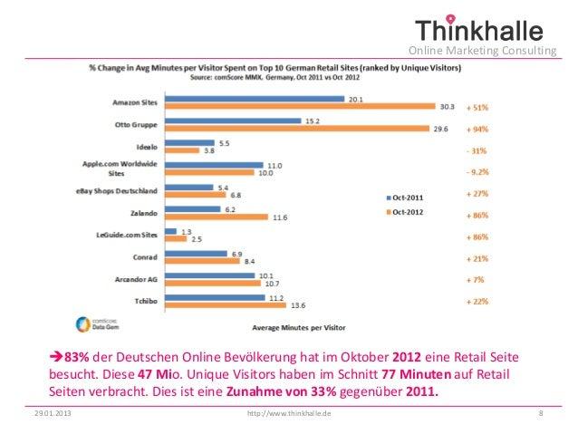 Online Marketing Consulting   83% der Deutschen Online Bevölkerung hat im Oktober 2012 eine Retail Seite   besucht. Diese...