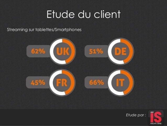 Etude du client  Etude par :  Streaming sur tablettes/Smartphones