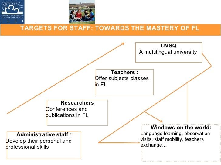 TARGETS FOR STAFF: TOWARDS THE MASTERY OF FL - Windows on the world: Language learning, observation visits, staff mobility...
