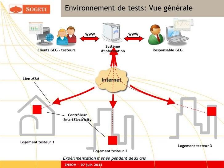 Environnement de tests: Vue générale                                   WWW                         WWW                    ...