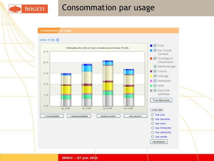 Consommation par usageINEOV – 07 juin 2011