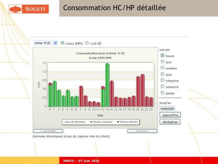 Consommation HC/HP détailléeINEOV – 07 juin 2011