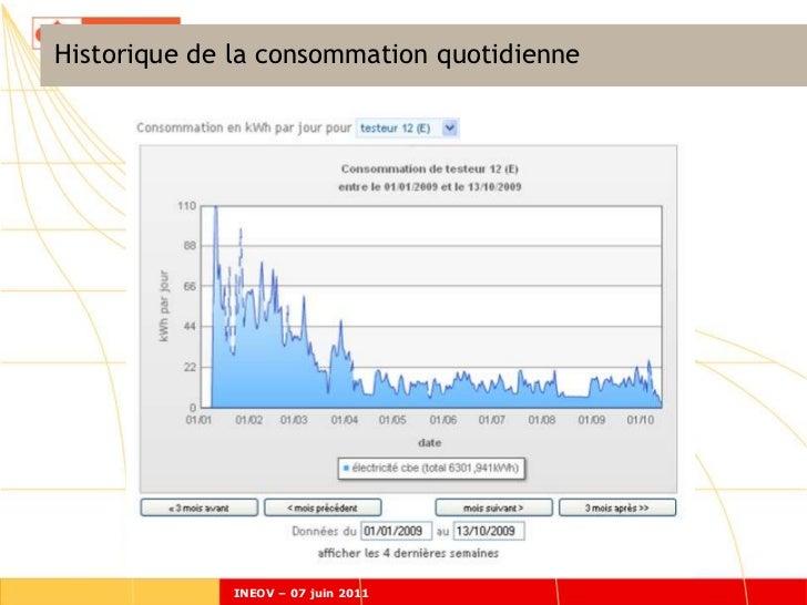 Historique de la consommation quotidienne             INEOV – 07 juin 2011
