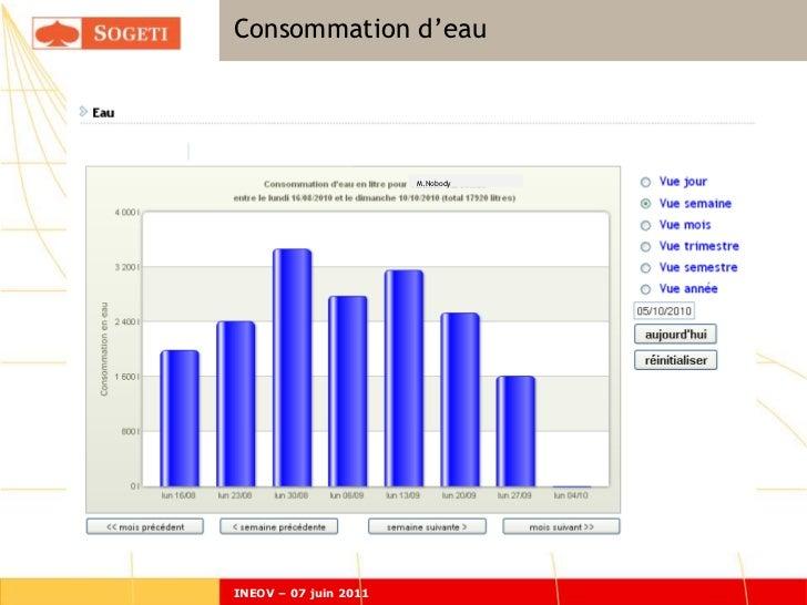 Consommation d'eau                       M.NobodyINEOV – 07 juin 2011