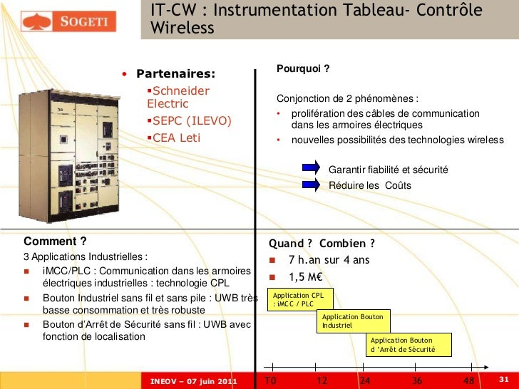 IT-CW Modules d'Intégration de Logiciels                             MILOTI:-Instrumentation Tableau- Contrôle de         ...