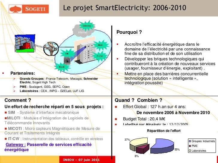 Le projet SmartElectricity: 2006-2010                                                                   Pourquoi ?        ...