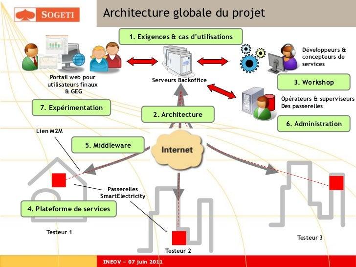 Architecture globale du projet                                      1. Exigences & cas d'utilisations                     ...