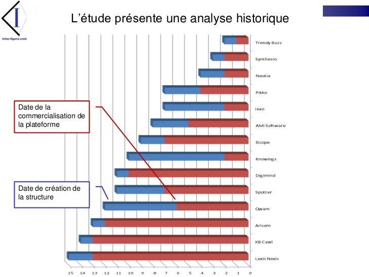 L'étude présente une analyse historique<br />Date de la commercialisation de la plateforme<br />Date de création de la str...