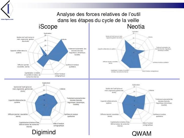 Analyse des forces relatives de l'outil <br />dans les étapes du cycle de la veille<br />Neotia<br />iScope<br />Digimind<...