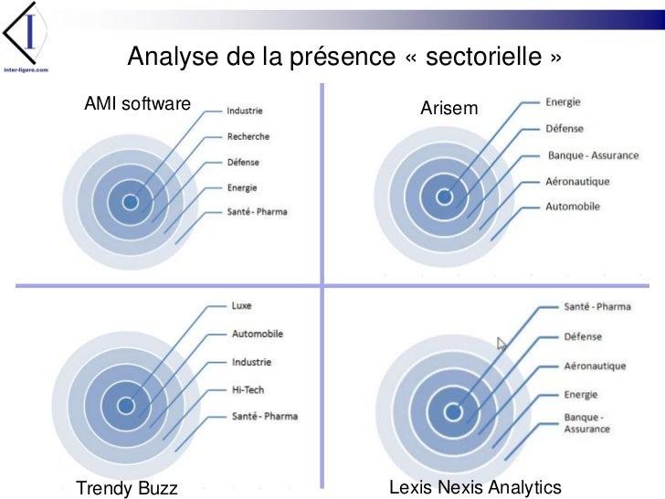 Analyse de la présence «sectorielle»<br />AMI software <br />Arisem<br />Lexis NexisAnalytics<br />TrendyBuzz<br />