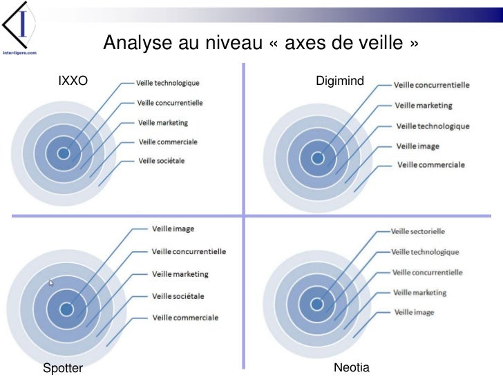Analyse au niveau «axes de veille»<br />IXXO<br />Digimind<br />Neotia<br />Spotter<br />