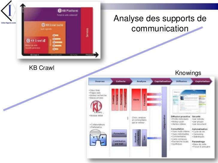 Analyse des supports de communication<br />KB Crawl<br />Knowings<br />