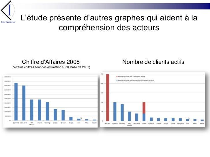 L'étude présente d'autres graphes qui aident à la compréhension des acteurs<br />Chiffre d'Affaires 2008<br />(certains ch...