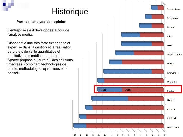 Historique<br />Parti de l'analyse de l'opinion<br />L&apos;entreprise s&apos;est développée autour de l&apos;analyse médi...