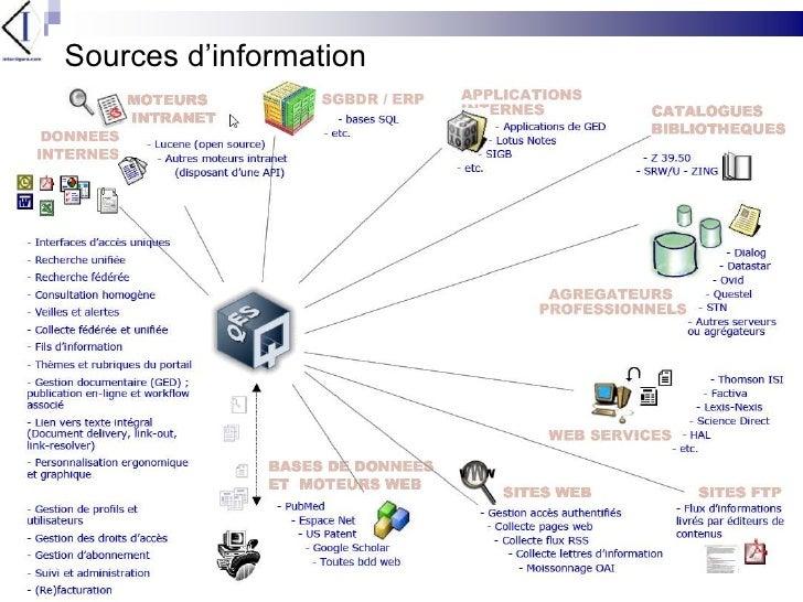 Sources d'information<br />