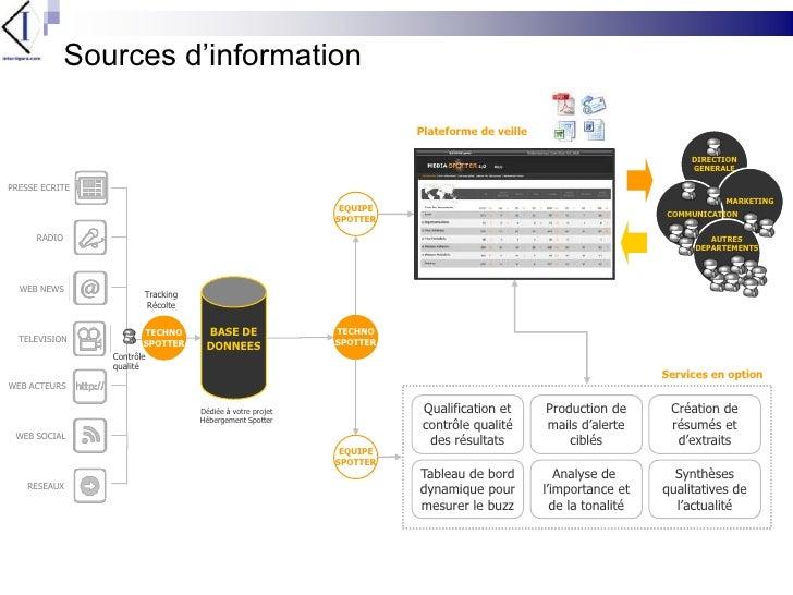 Sources d'information<br />Plateforme de veille<br />DIRECTION<br />GENERALE<br />MARKETING<br />PRESSE ECRITE<br />COMMUN...