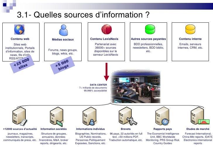 Contenu interne<br />Emails, serveurs internes, CRM, etc.<br />Autres sources payantes<br />BDD professionnelles, newslett...
