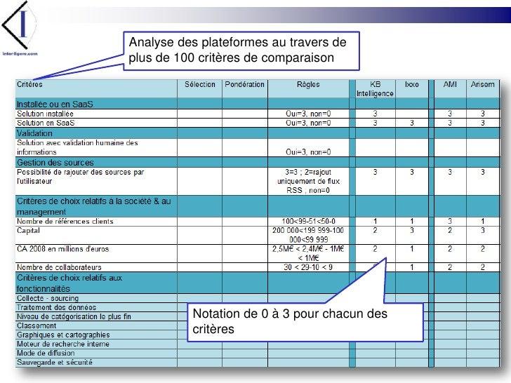 Analyse des plateformes au travers de plus de 100 critères de comparaison<br />Notation de 0 à 3 pour chacun des critères<...