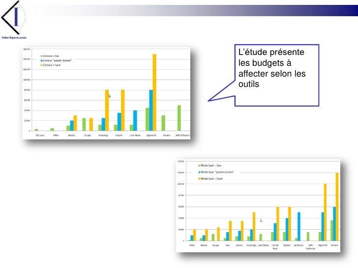 L'étude présente les budgets à affecter selon les outils<br />