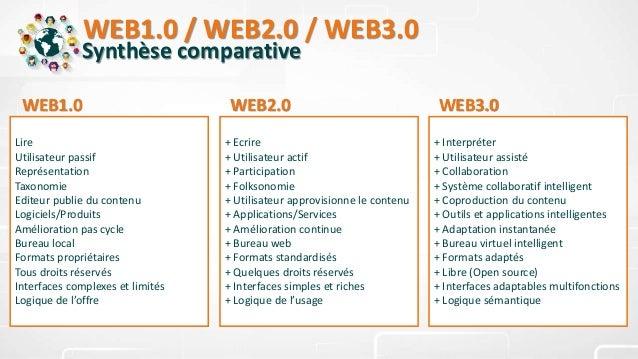 WEB1.0 / WEB2.0 / WEB3.0 Synthèse comparative Lire Utilisateur passif Représentation Taxonomie Editeur publie du contenu L...