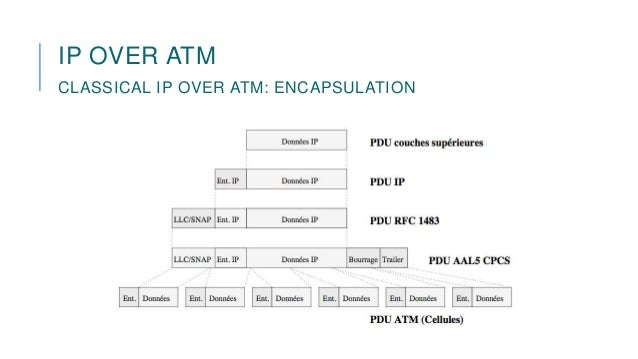 Ip Over Atm Cl Ical Ip Over Atm Encapsulation