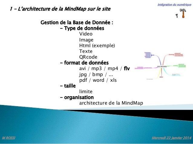 1 – L'architecture de la MindMap sur le site  Intégration du numérique  Gestion de la Base de Donnée : - Type de données V...