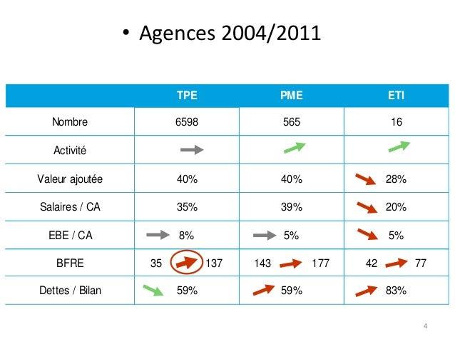 • Agences 2004/2011 TPE  PME  ETI  6598  565  16  Valeur ajoutée  40%  40%  28%  Salaires / CA  35%  39%  20%  EBE / CA  8...