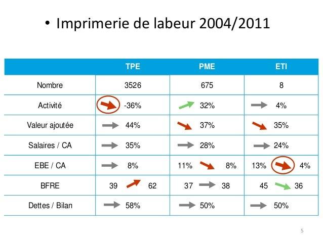 • Imprimerie de labeur 2004/2011 TPE  PME  ETI  Nombre  3526  675  8  Activité  -36%  32%  4%  Valeur ajoutée  44%  37%  3...