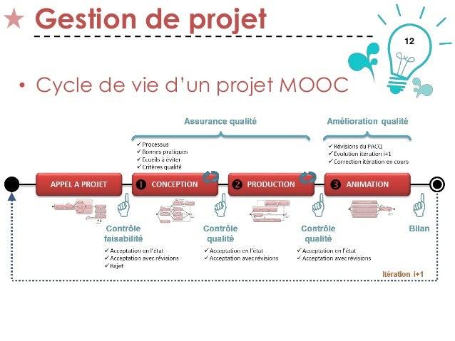 12 Gestion de projet • Cycle de vie d'un projet MOOC Thématique 2