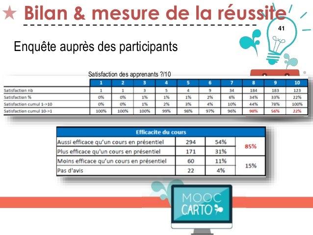 41 Bilan & mesure de la réussite Thématique 5 Enquête auprès des participants Satisfaction des apprenants ?/10