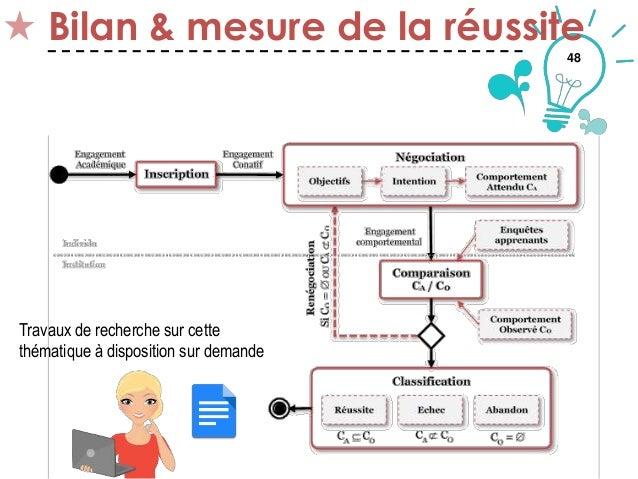 48 Bilan & mesure de la réussite Thématique 5 Travaux de recherche sur cette thématique à disposition sur demande