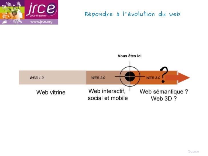 Répondre à lévolution du web                                Source
