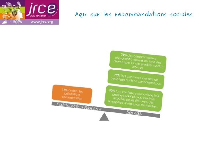 Agir sur les recommandations sociales