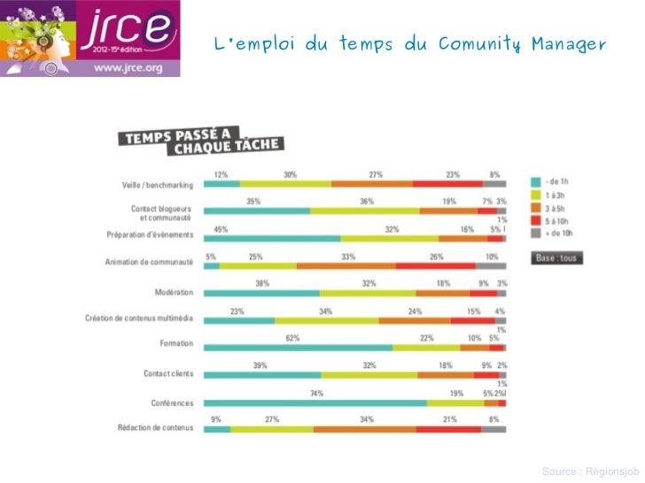 Lemploi du temps du Comunity Manager                              Source : Régionsjob