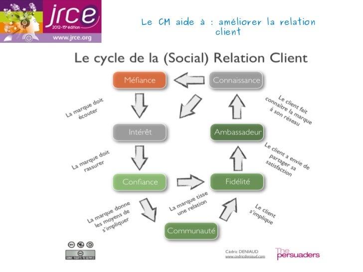 Le CM aide à: améliorer la relation              client