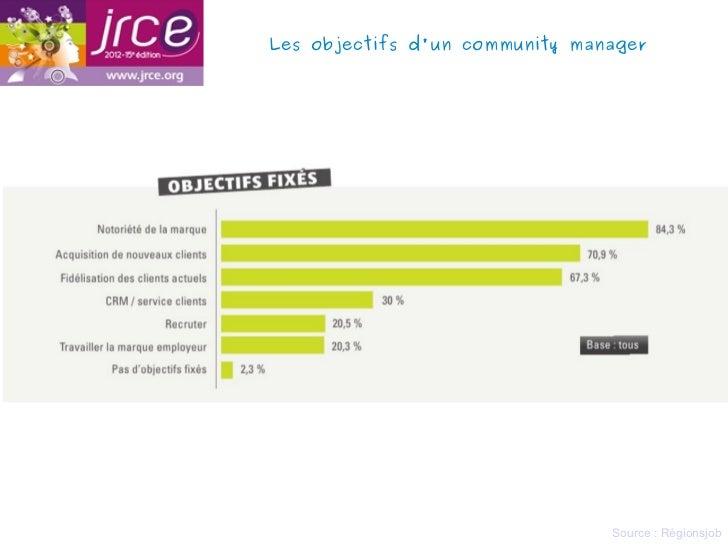 Les objectifs dun community manager                                Source : Régionsjob