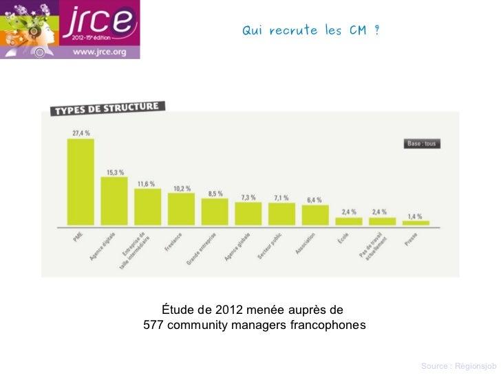 Qui recrute les CM?   Étude de 2012 menée auprès de577 community managers francophones                                   ...