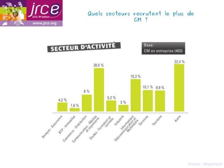 Quels secteurs recrutent le plus de               CM?                                 Source : Régionsjob